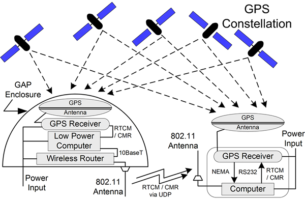 gps differential signals